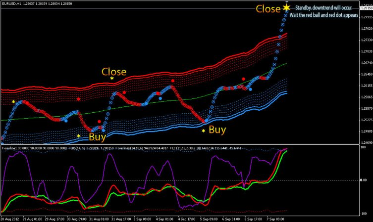 Forex line indicator how it works